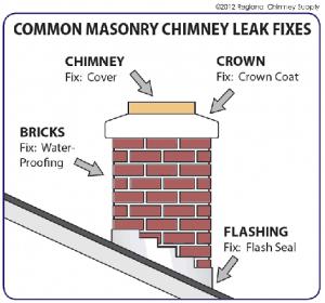 masonry chimney leak repair
